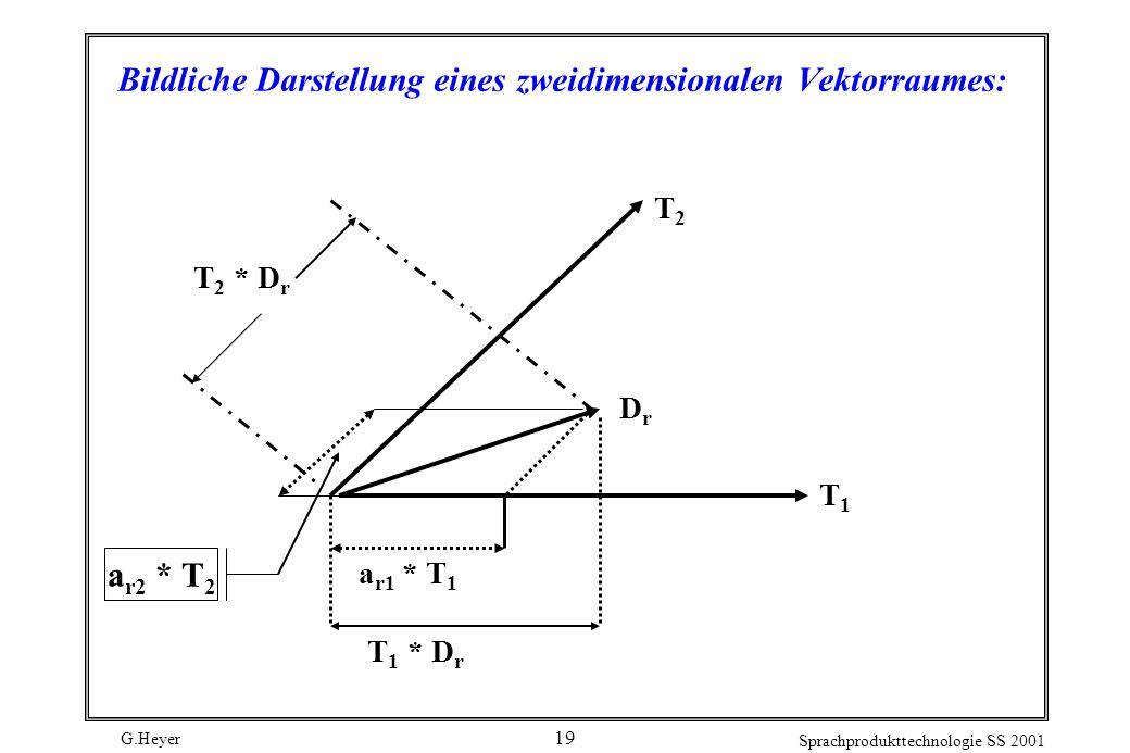 Bildliche Darstellung eines zweidimensionalen Vektorraumes: