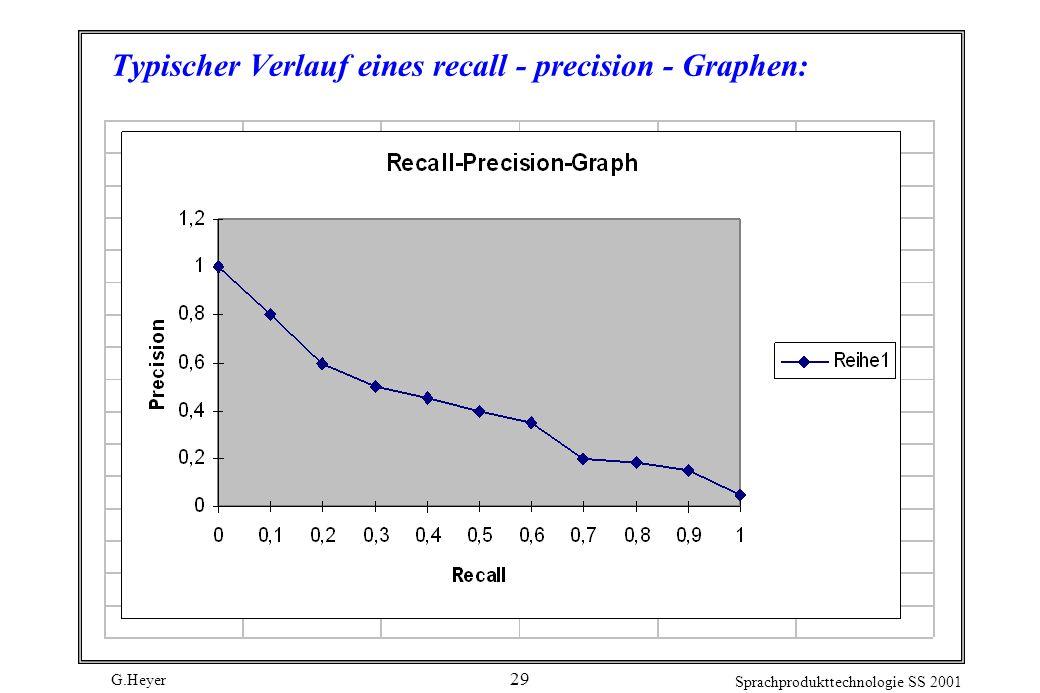 Typischer Verlauf eines recall - precision - Graphen: