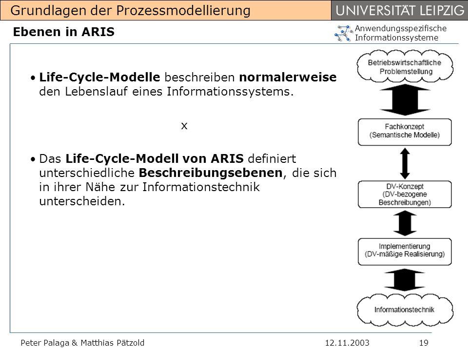 Ebenen in ARIS Life-Cycle-Modelle beschreiben normalerweise den Lebenslauf eines Informationssystems.