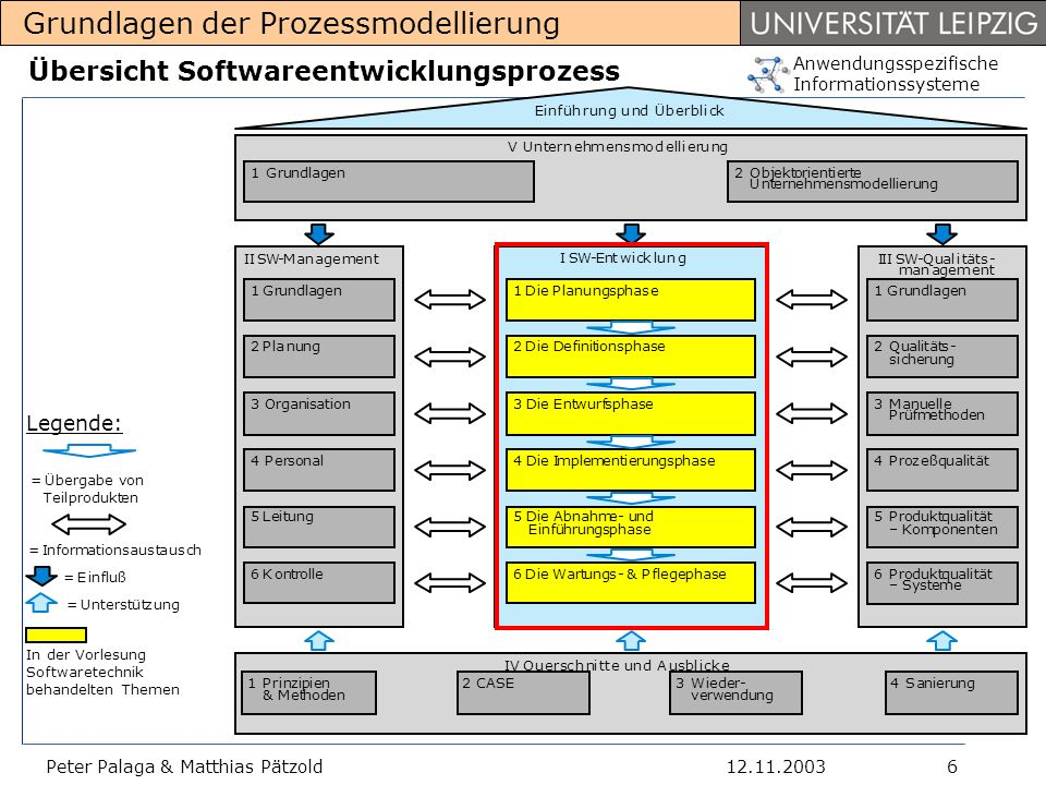 Übersicht Softwareentwicklungsprozess