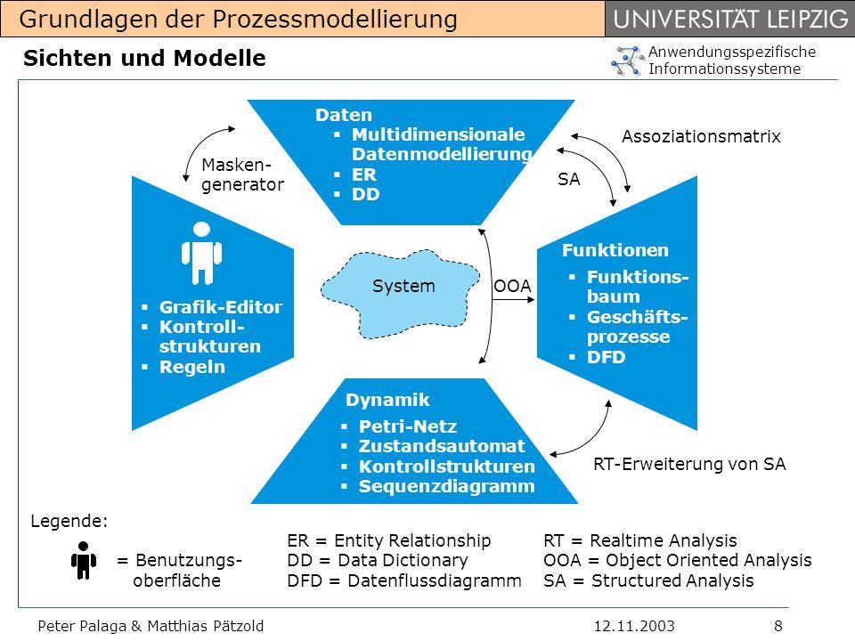 Sichten und Modelle Daten Multidimensionale Datenmodellierung ER DD