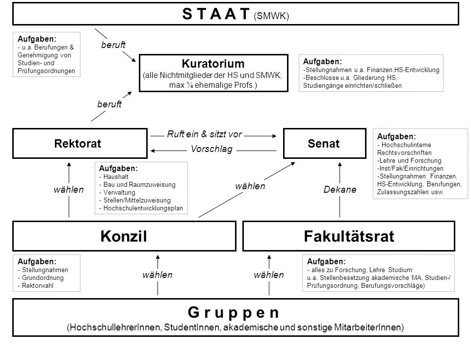 S T A A T (SMWK) Konzil Fakultätsrat