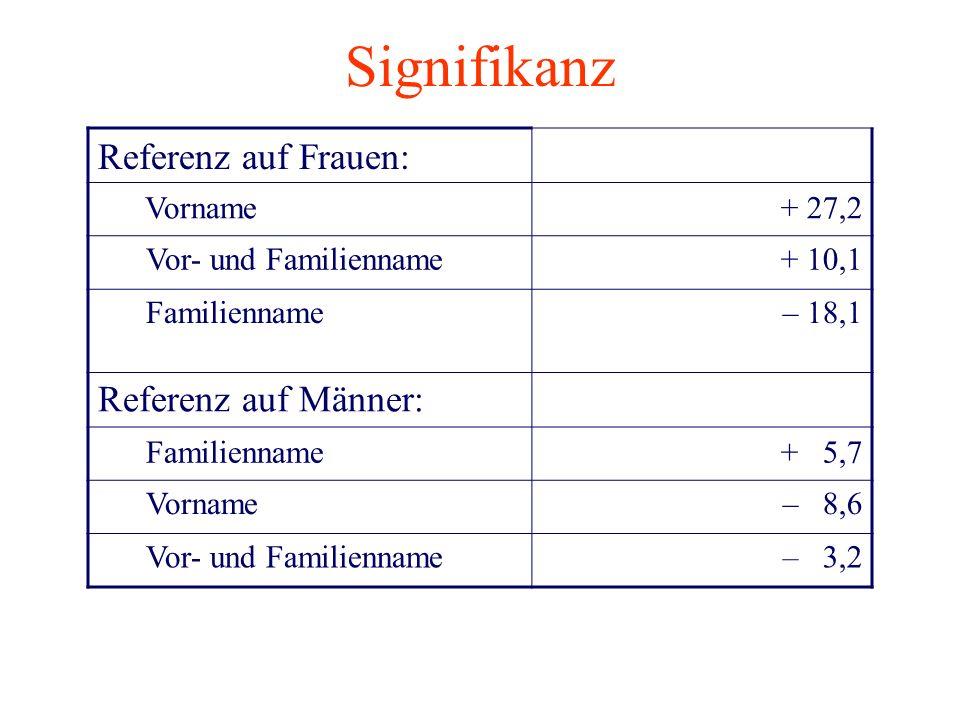 Signifikanz Referenz auf Frauen: Referenz auf Männer: Vorname + 27,2