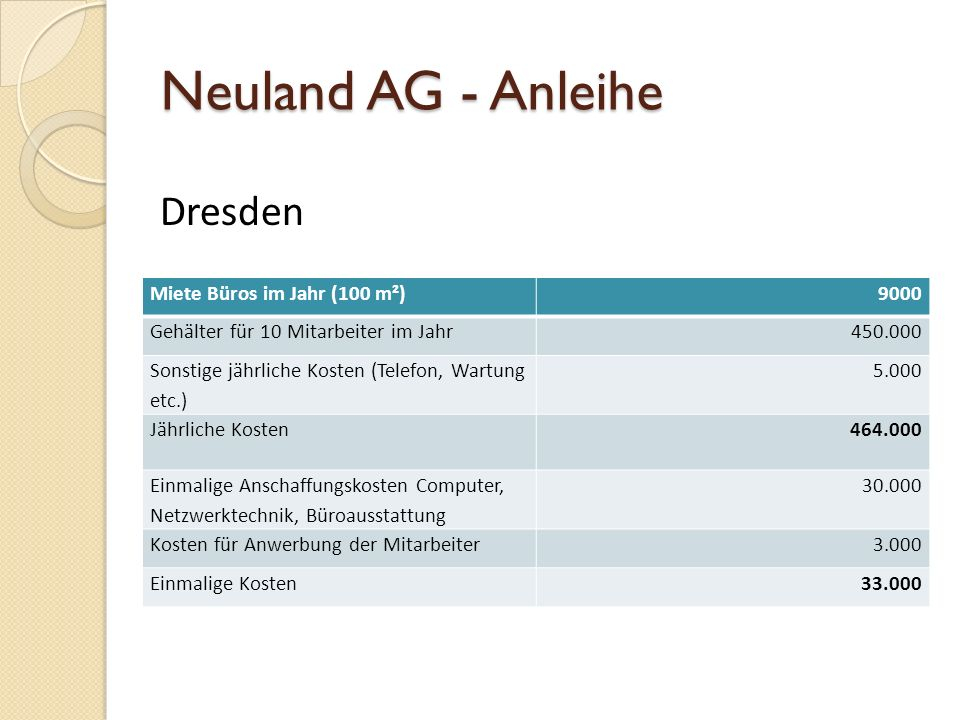 Neuland AG - Anleihe Dresden Miete Büros im Jahr (100 m²) 9000