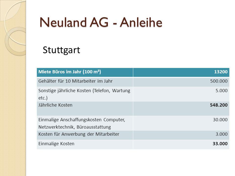 Neuland AG - Anleihe Stuttgart Miete Büros im Jahr (100 m²) 13200