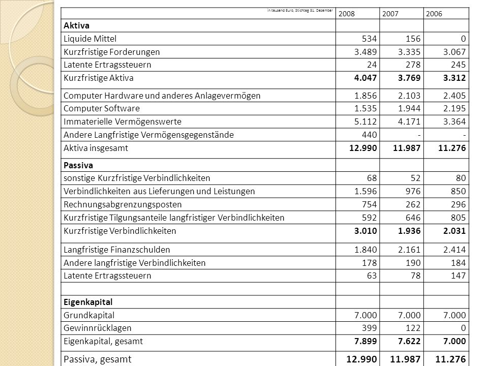 Passiva, gesamt Aktiva Liquide Mittel 534 156 Kurzfristige Forderungen