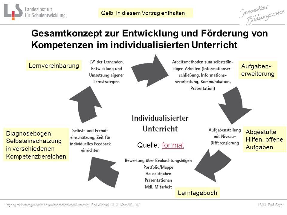 Gelb: In diesem Vortrag enthalten