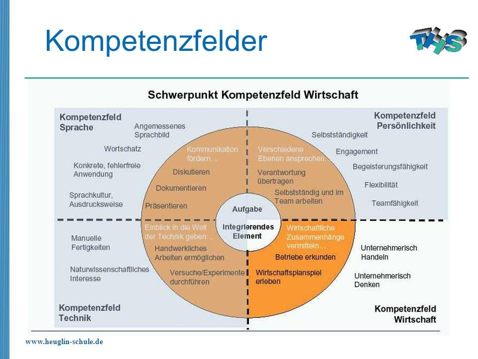 Kompetenzfelder
