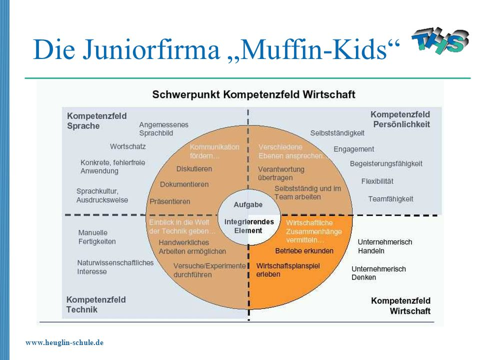 "Die Juniorfirma ""Muffin-Kids"