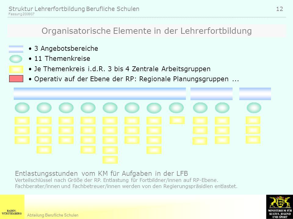 Organisatorische Elemente in der Lehrerfortbildung