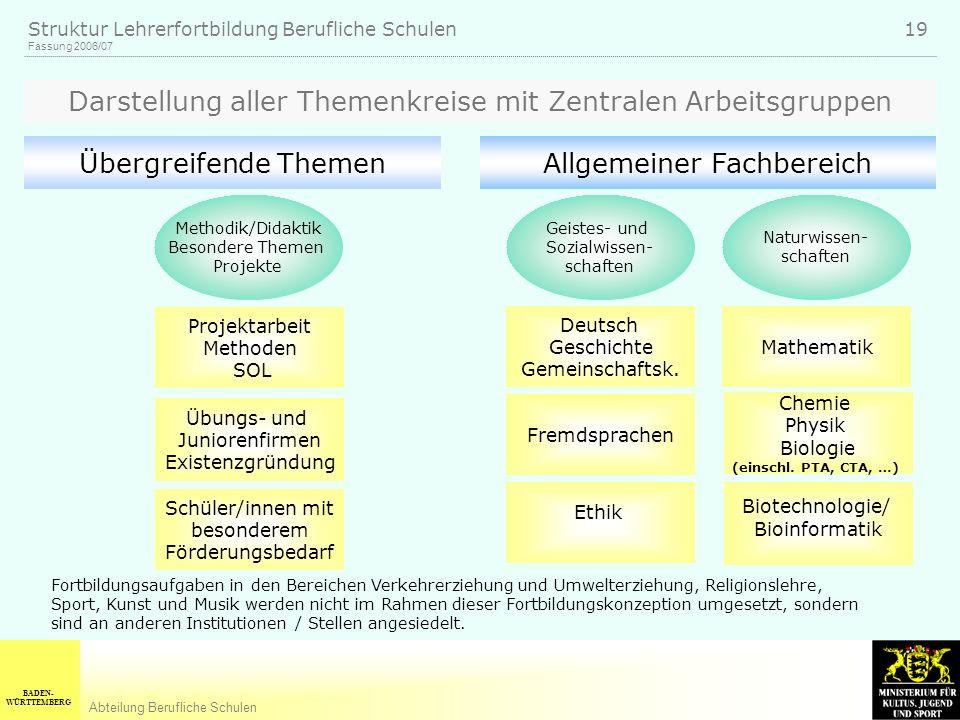 Darstellung aller Themenkreise mit Zentralen Arbeitsgruppen