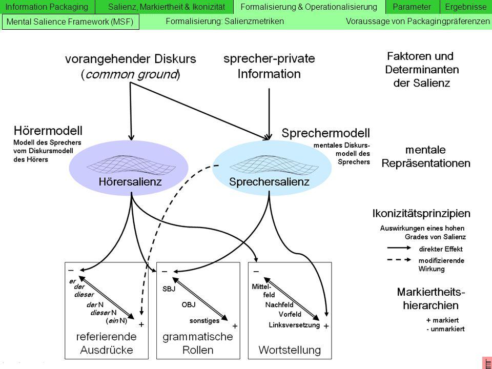 Formalisierung & Operationalisierung