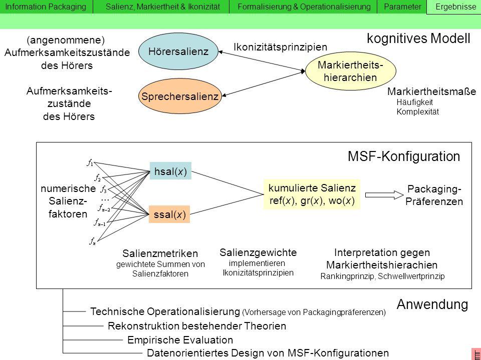 kognitives Modell MSF-Konfiguration Anwendung (angenommene)