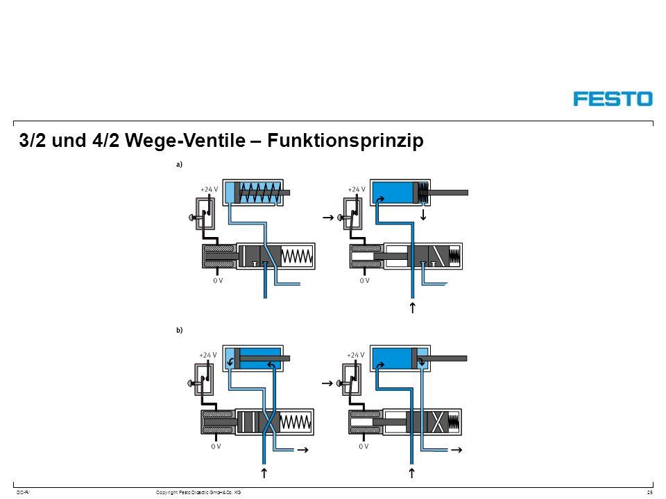 3/2 und 4/2 Wege-Ventile – Funktionsprinzip