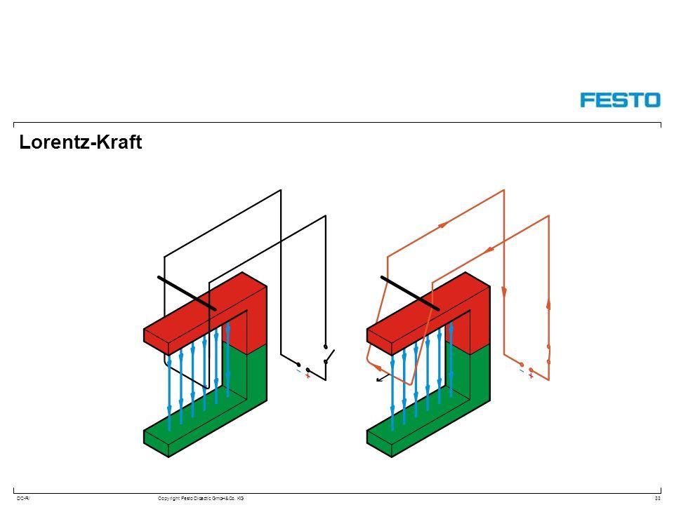 Lorentz-Kraft
