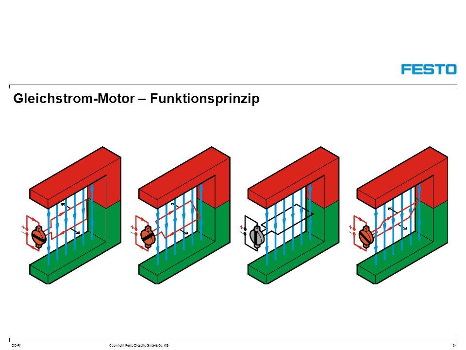 Gleichstrom-Motor – Funktionsprinzip