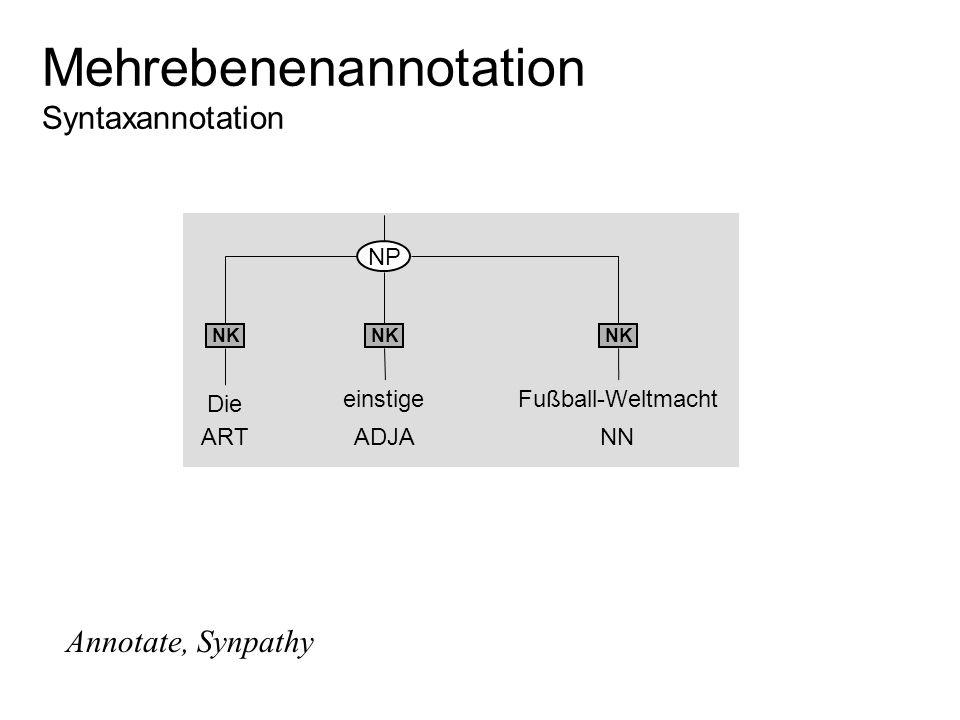 Mehrebenenannotation Syntaxannotation