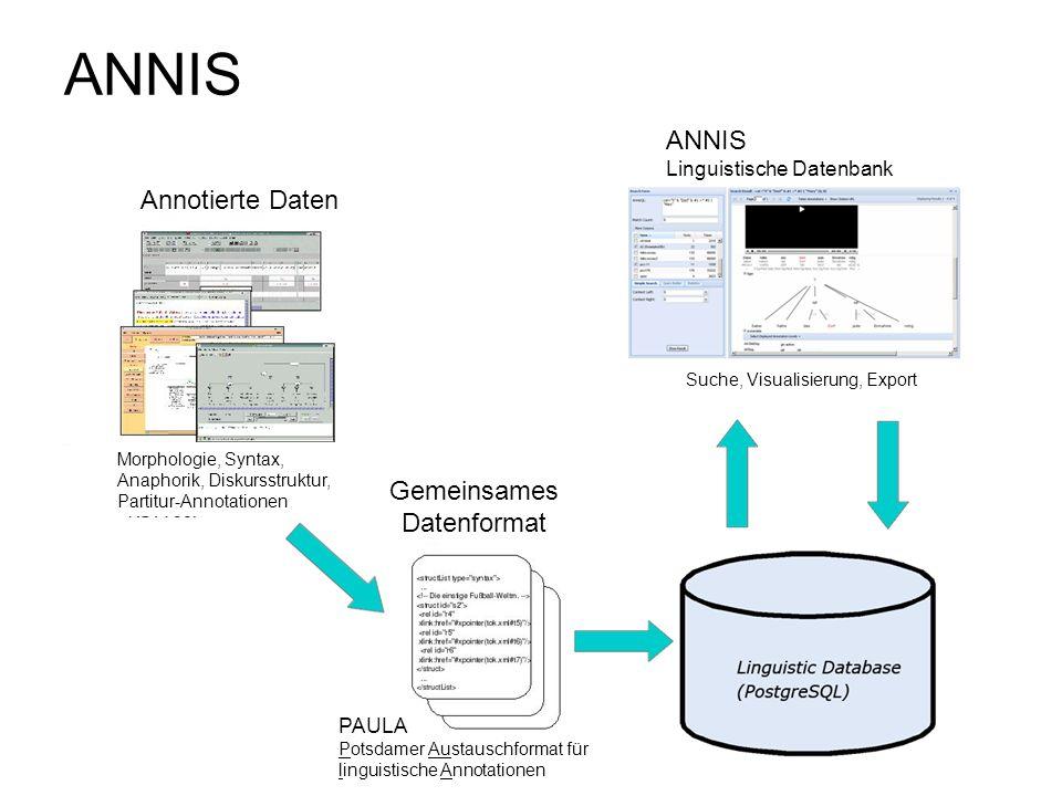 ANNIS ANNIS Annotierte Daten Gemeinsames Datenformat