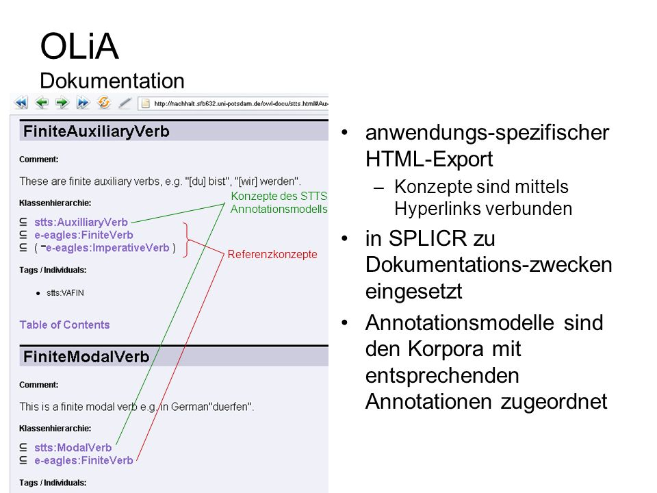 OLiA Dokumentation anwendungs-spezifischer HTML-Export