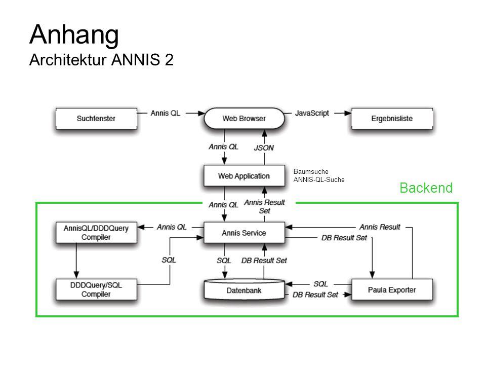 Anhang Architektur ANNIS 2