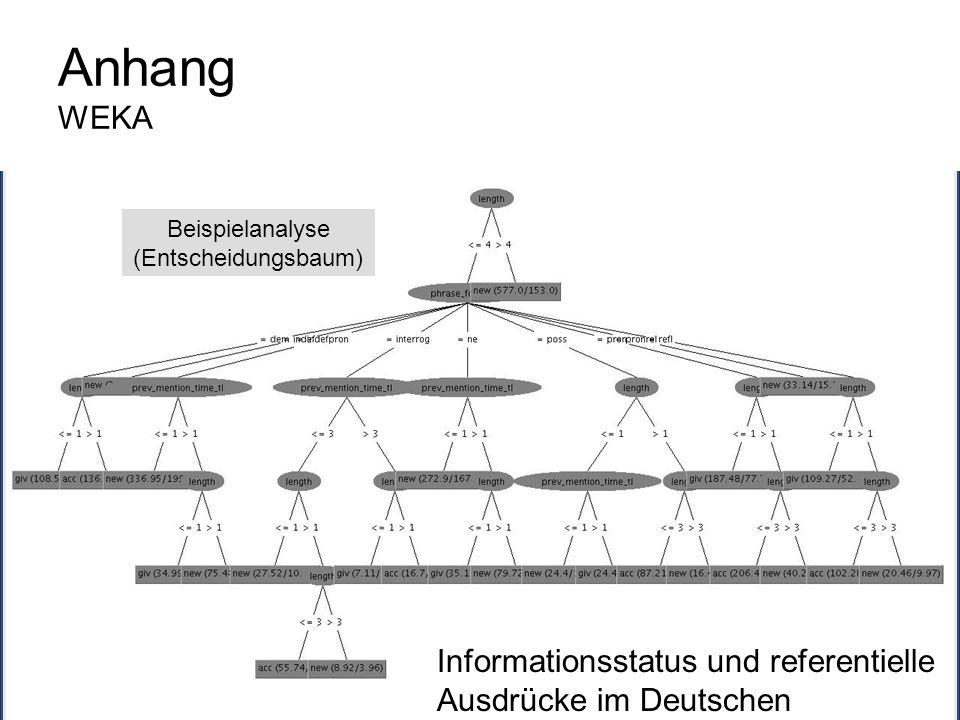Anhang WEKA Beispielanalyse. (Entscheidungsbaum) Informationsstatus und referentielle Ausdrücke im Deutschen.