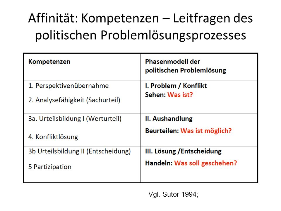 Affinität: Kompetenzen – Leitfragen des politischen Problemlösungsprozesses