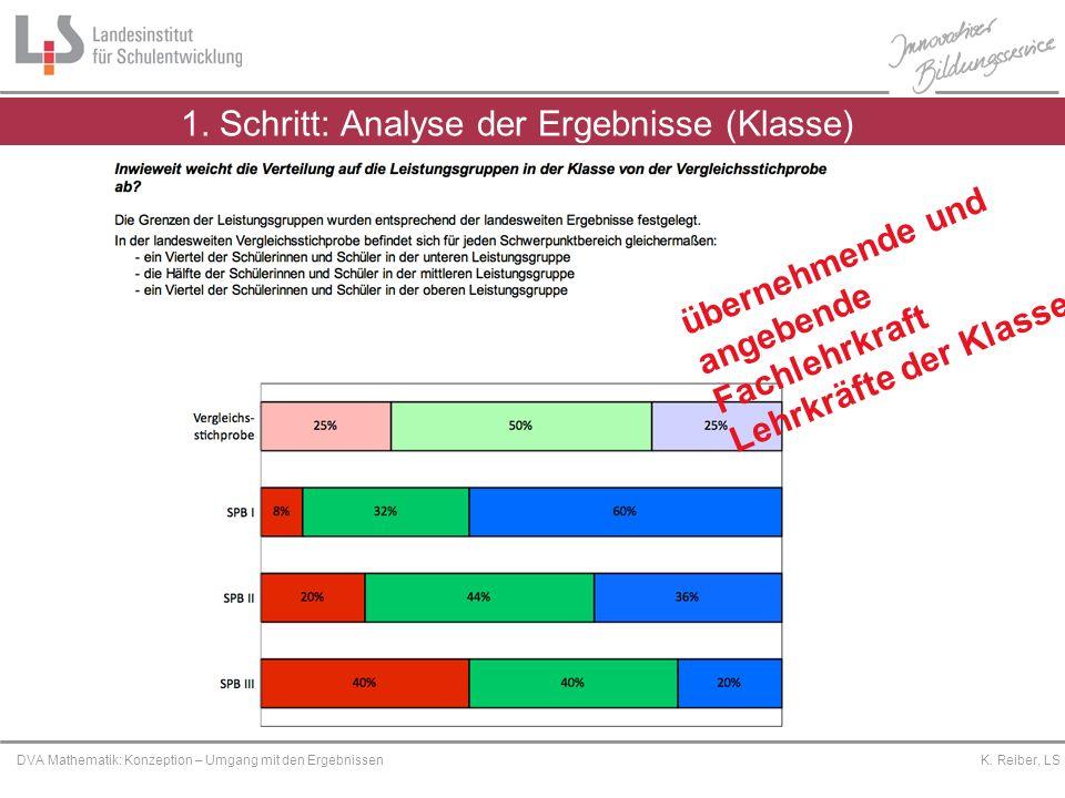 1. Schritt: Analyse der Ergebnisse (Klasse)