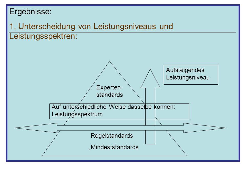 1. Unterscheidung von Leistungsniveaus und Leistungsspektren: