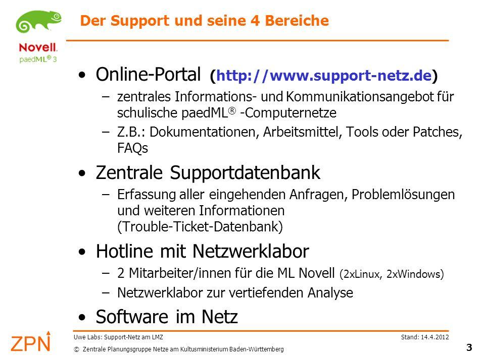 Der Support und seine 4 Bereiche