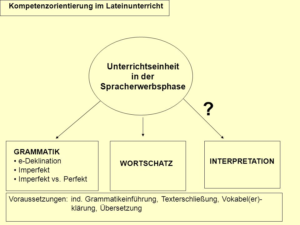 Unterrichtseinheit in der Spracherwerbsphase