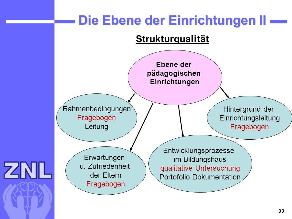 Die Ebene der Einrichtungen II