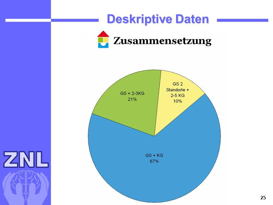 Deskriptive Daten