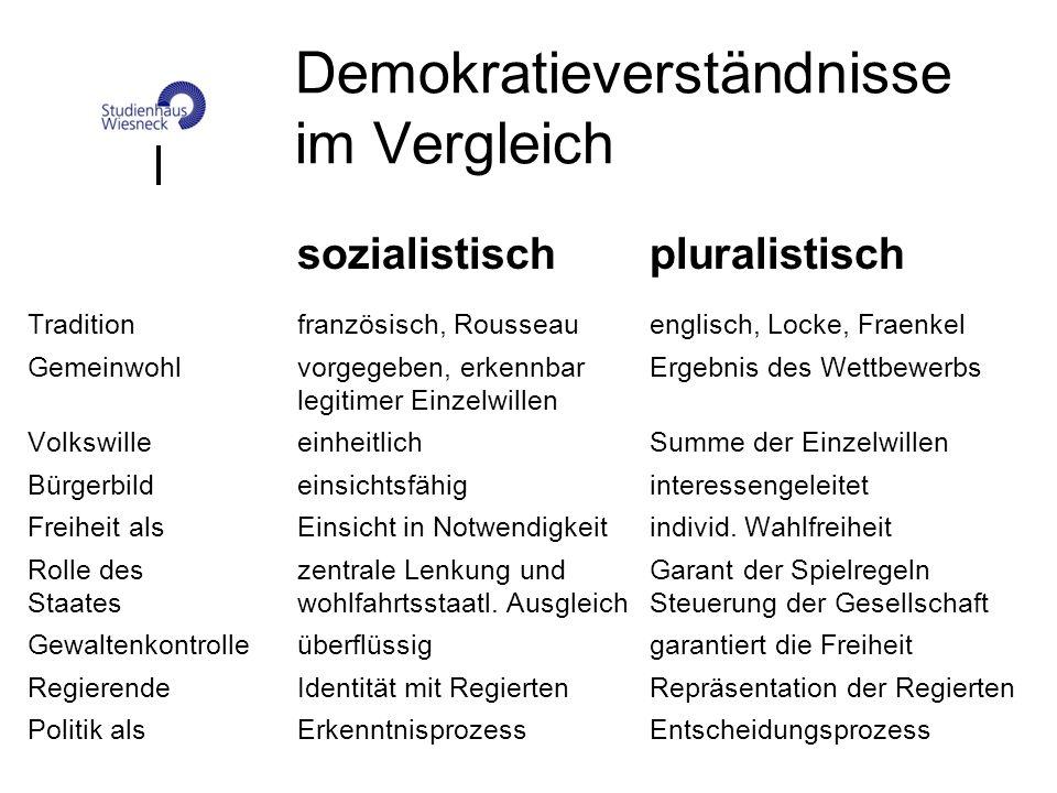 Demokratieverständnisse im Vergleich