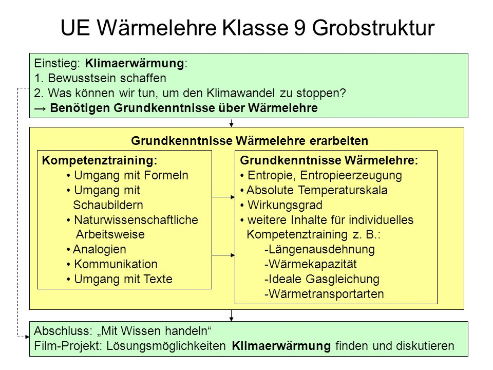 UE Wärmelehre Klasse 9 Grobstruktur