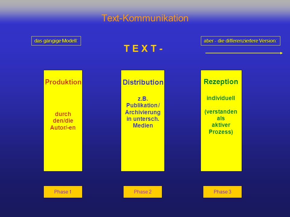 Text-Kommunikation T E X T - Distribution Rezeption