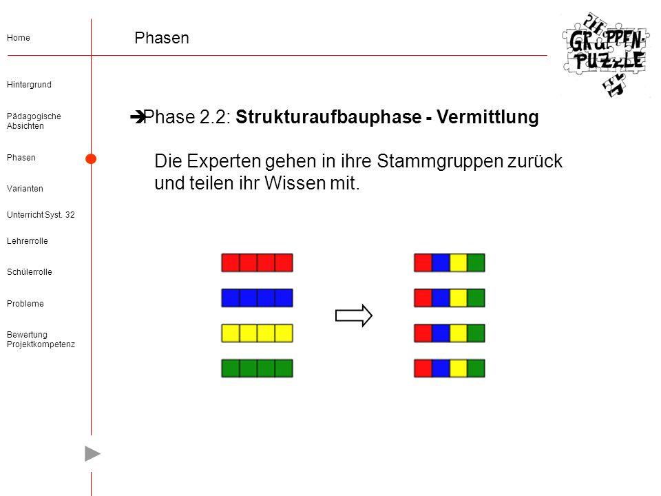 Phase 2.2: Strukturaufbauphase - Vermittlung