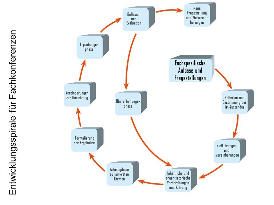 Entwicklungsspirale für Fachkonferenzen