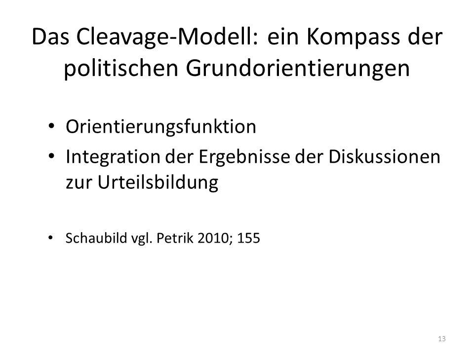 Das Cleavage-Modell: ein Kompass der politischen Grundorientierungen