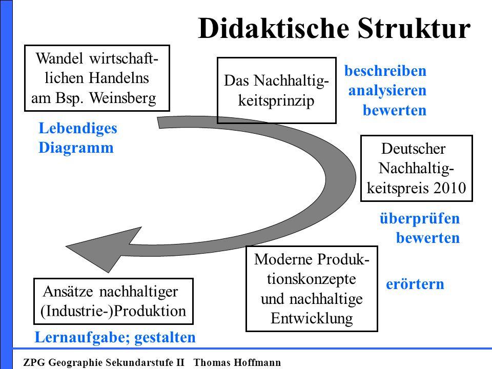 Didaktische Struktur Wandel wirtschaft- lichen Handelns beschreiben