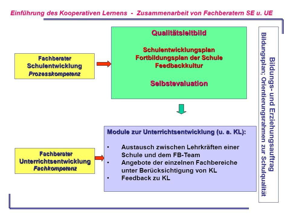 Qualitätsleitbild Selbstevaluation Bildungs- und Erziehungsauftrag