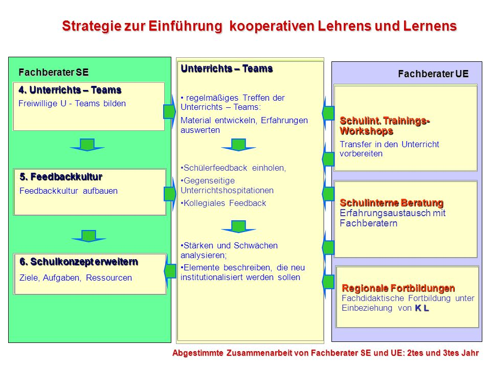 Strategie zur Einführung kooperativen Lehrens und Lernens