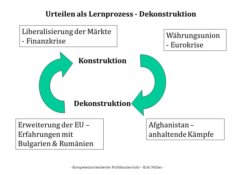 Urteilen als Lernprozess - Dekonstruktion