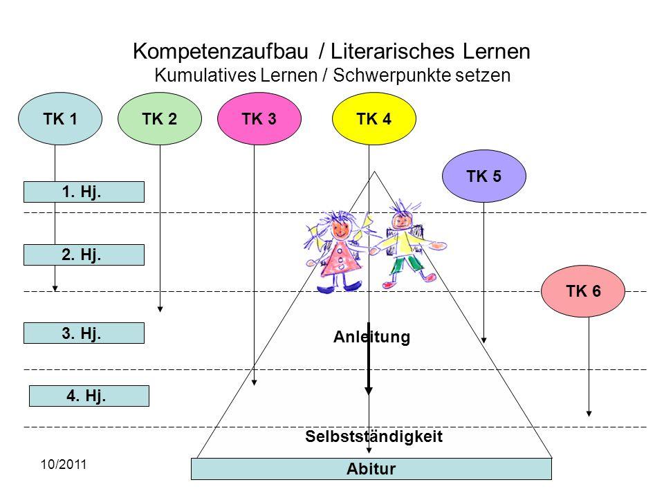Kompetenzaufbau / Literarisches Lernen Kumulatives Lernen / Schwerpunkte setzen