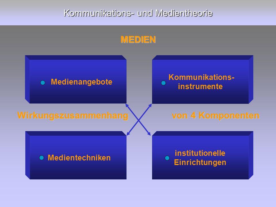 Kommunikations- und Medientheorie