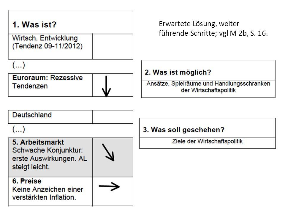 Erwartete Lösung, weiter führende Schritte; vgl M 2b, S. 16.