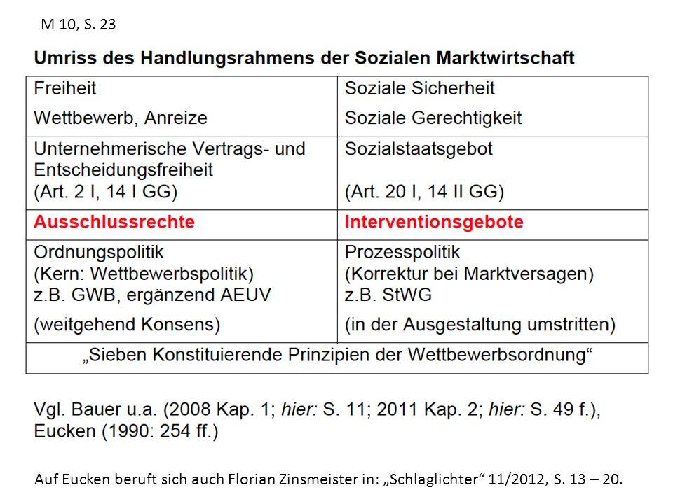 """M 10, S.23Auf Eucken beruft sich auch Florian Zinsmeister in: """"Schlaglichter 11/2012, S."""