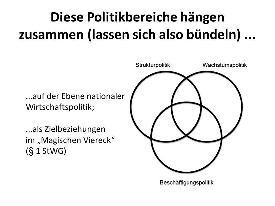 Diese Politikbereiche hängen zusammen (lassen sich also bündeln) ...