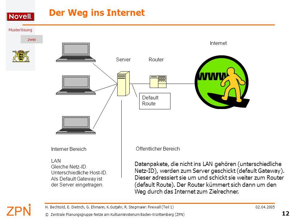 Der Weg ins Internet Server. Router. Internet. Default Route. Interner Bereich. LAN. Gleiche Netz-ID.