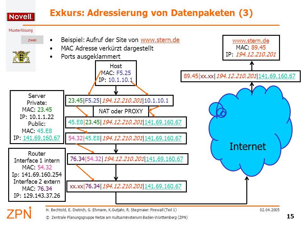 Exkurs: Adressierung von Datenpaketen (3)
