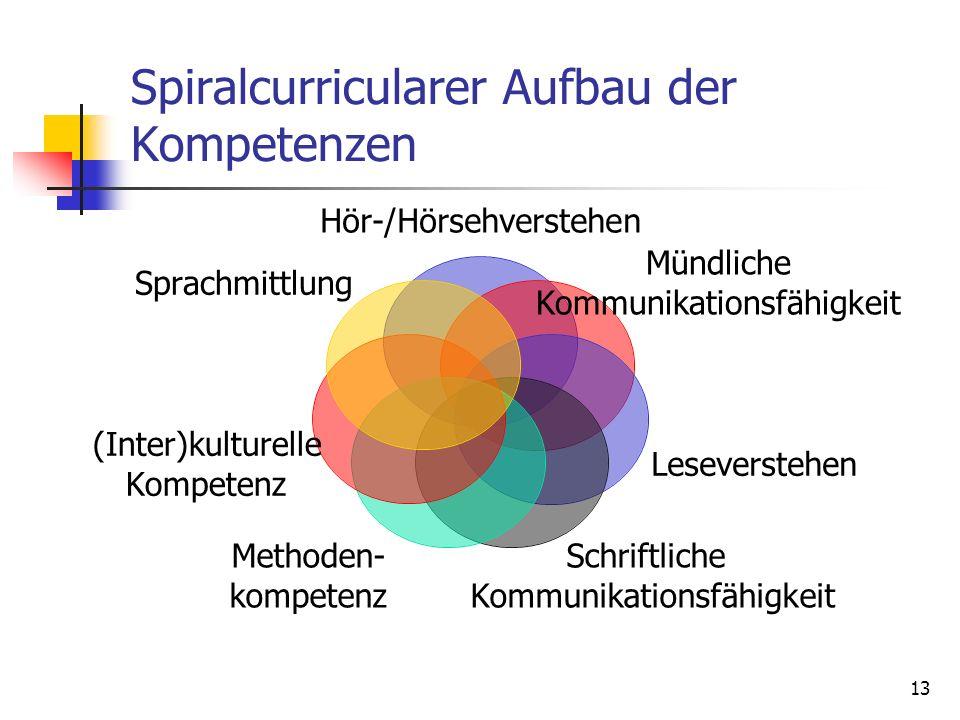 Spiralcurricularer Aufbau der Kompetenzen
